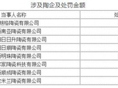 河南安阳:内黄拟对8家陶企罚款87万元